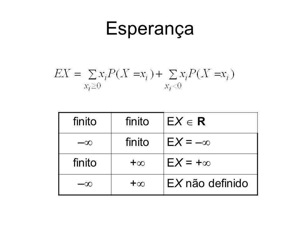 Esperança finito EX R – finito EX = – finito + EX = + – + EX não definido
