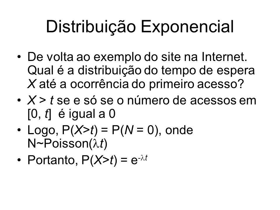 Distribuição Exponencial De volta ao exemplo do site na Internet. Qual é a distribuição do tempo de espera X até a ocorrência do primeiro acesso? X >