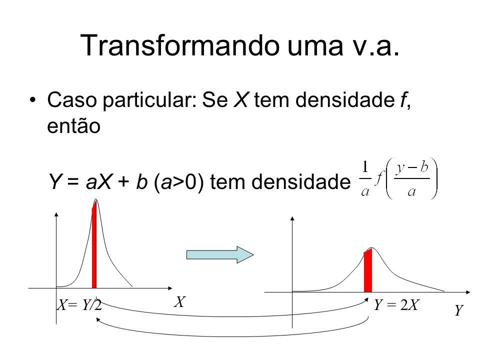 Transformando uma v.a. Caso particular: Se X tem densidade f, então Y = aX + b (a>0) tem densidade X Y Y = 2XX= Y/2