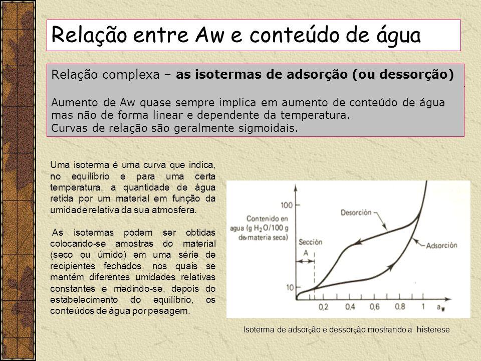 Relação complexa – as isotermas de adsorção (ou dessorção) Aumento de Aw quase sempre implica em aumento de conteúdo de água mas não de forma linear e
