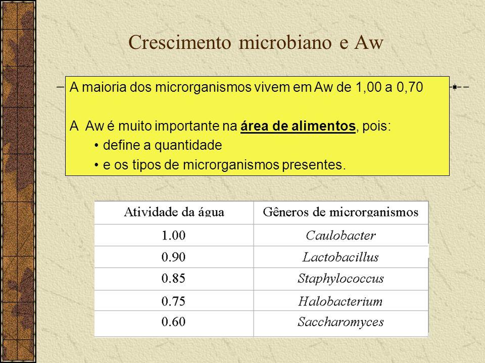 Crescimento microbiano e Aw A maioria dos microrganismos vivem em Aw de 1,00 a 0,70 A Aw é muito importante na área de alimentos, pois: define a quant