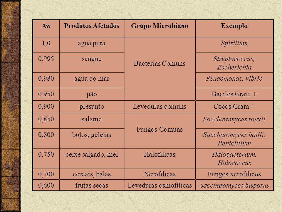 AwProdutos AfetadosGrupo MicrobianoExemplo 1,0água pura Bactérias Comuns Spirillum 0,995sangueStreptococcus, Escherichia 0,980água do marPsudomonas, v
