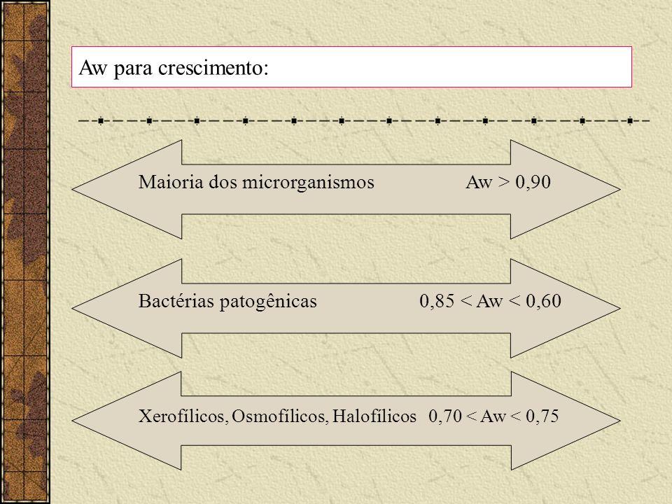 Maioria dos microrganismos Aw > 0,90 Aw para crescimento: Bactérias patogênicas 0,85 < Aw < 0,60 Xerofílicos, Osmofílicos, Halofílicos 0,70 < Aw < 0,7