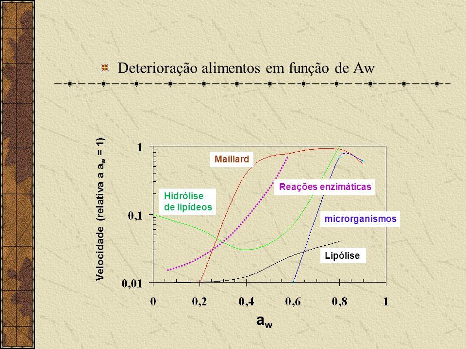 Deterioração alimentos em função de Aw awaw Velocidade (relativa a a w = 1) Maillard microrganismos Lipólise Reações enzimáticas Hidrólise de lipídeos