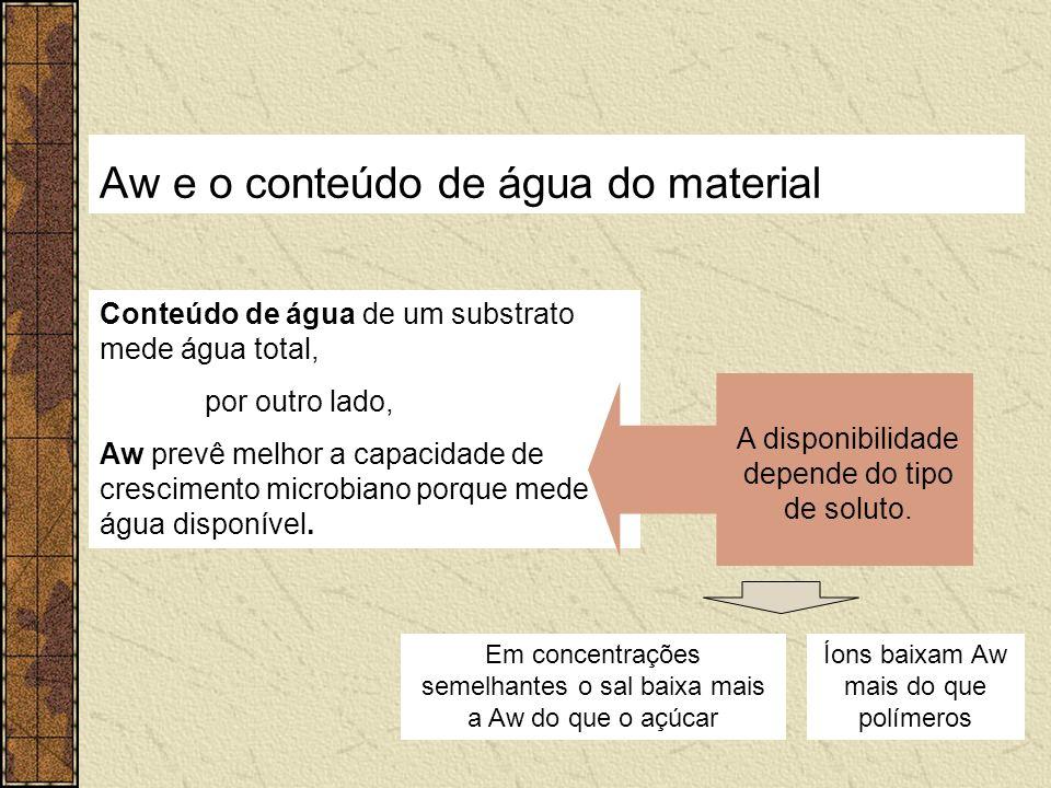Aw e o conteúdo de água do material Conteúdo de água de um substrato mede água total, por outro lado, Aw prevê melhor a capacidade de crescimento micr