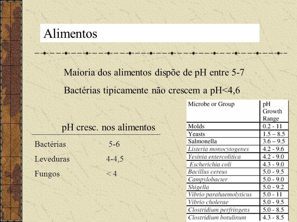 Alimentos Maioria dos alimentos dispõe de pH entre 5-7 Bactérias tipicamente não crescem a pH<4,6 pH cresc. nos alimentos Bactérias 5-6 Leveduras 4-4,