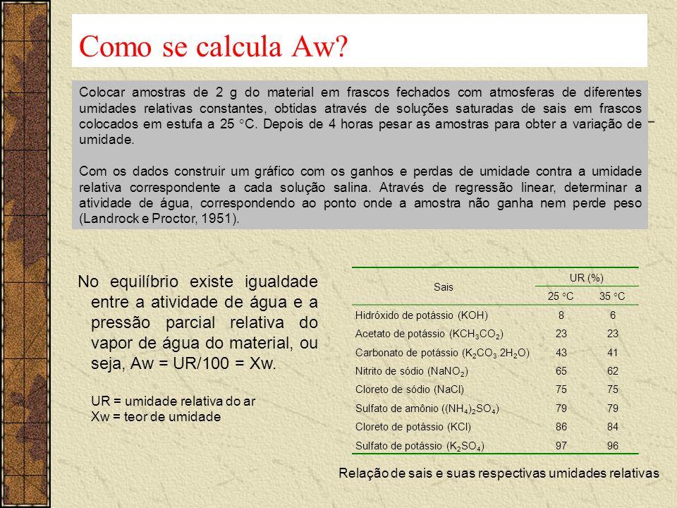 Como se calcula Aw? Sais UR (%) 25 C35 C Hidróxido de potássio (KOH)86 Acetato de potássio (KCH 3 CO 2 )23 Carbonato de potássio (K 2 CO 3.2H 2 O)4341