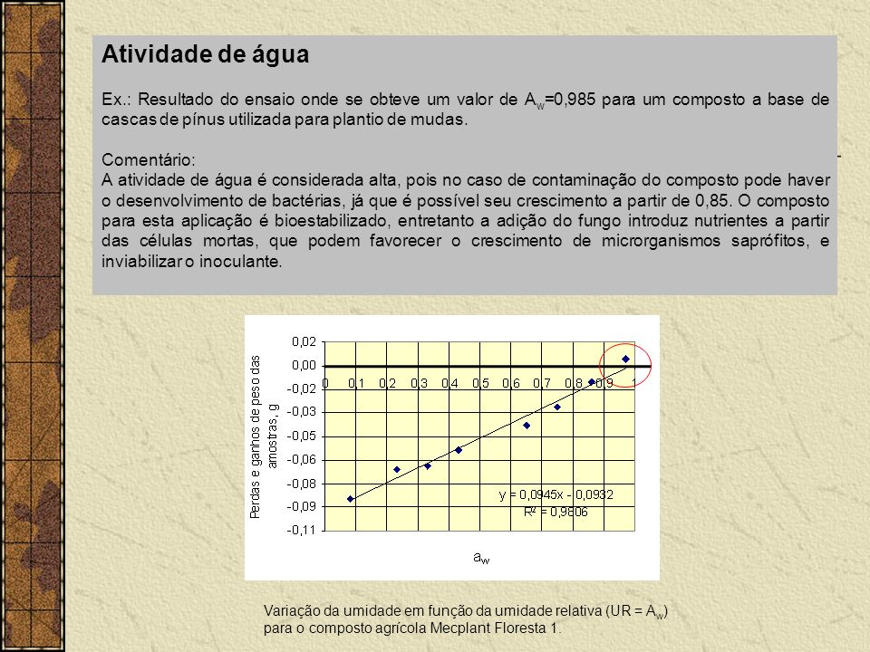 Atividade de água Ex.: Resultado do ensaio onde se obteve um valor de A w =0,985 para um composto a base de cascas de pínus utilizada para plantio de