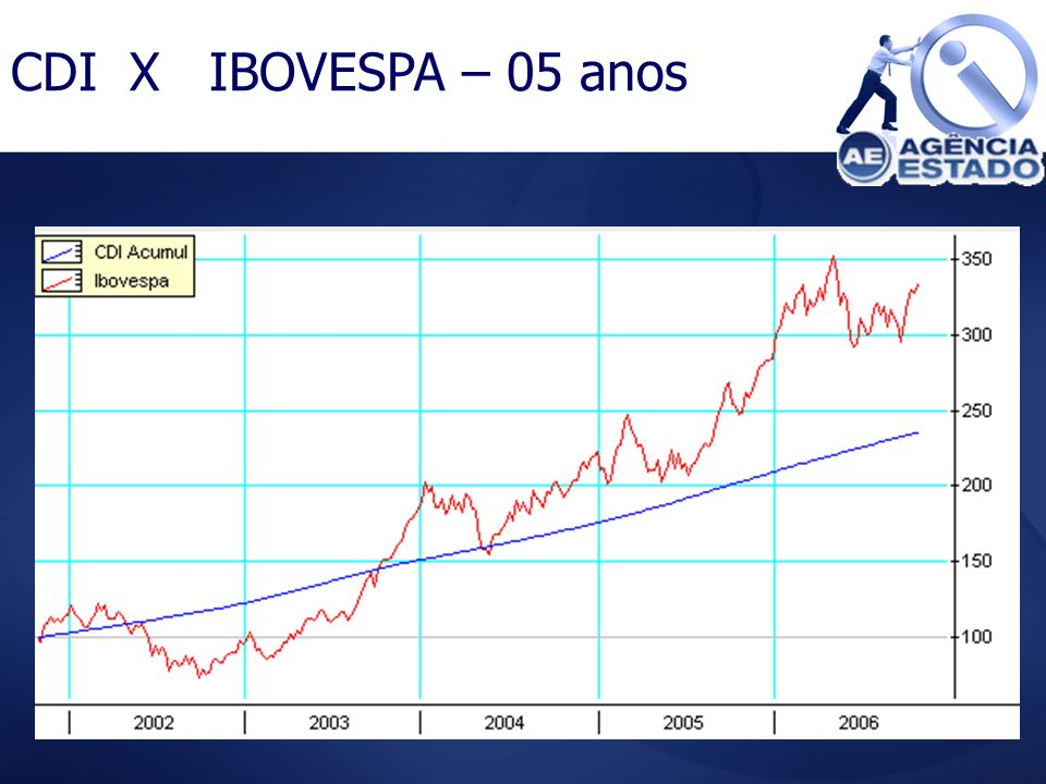 CDI X IBOVESPA – 05 anos