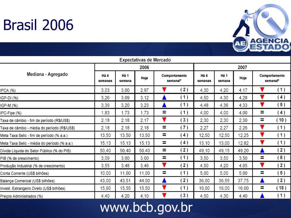 Brasil 2006 www.bcb.gov.br