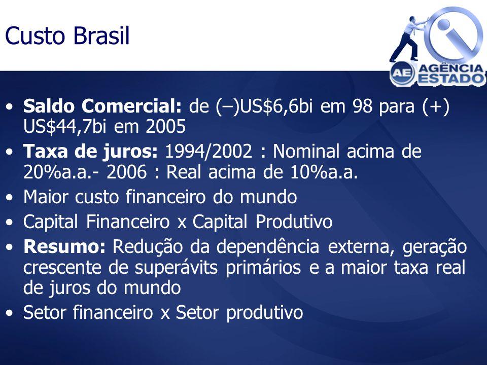 Custo Brasil Saldo Comercial: de (–)US$6,6bi em 98 para (+) US$44,7bi em 2005 Taxa de juros: 1994/2002 : Nominal acima de 20%a.a.- 2006 : Real acima d