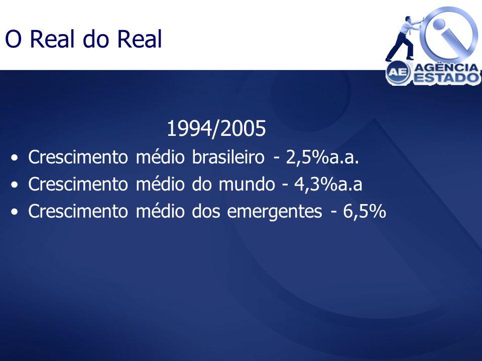 O Real do Real 1994/2005 Crescimento médio brasileiro - 2,5%a.a. Crescimento médio do mundo - 4,3%a.a Crescimento médio dos emergentes - 6,5%