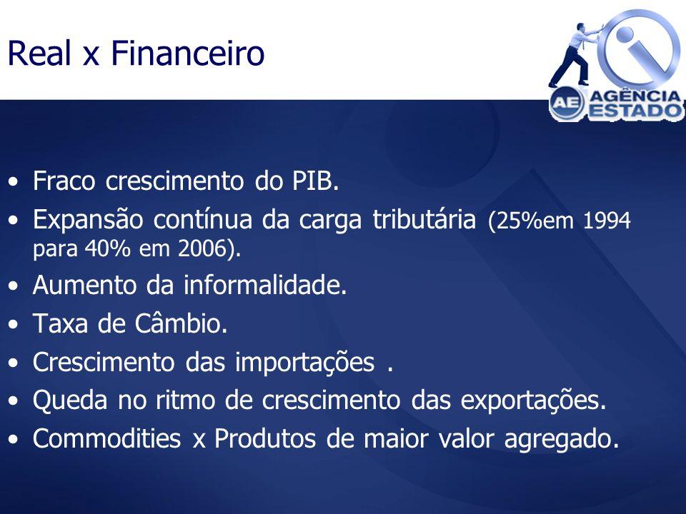 Real x Financeiro Fraco crescimento do PIB. Expansão contínua da carga tributária (25%em 1994 para 40% em 2006). Aumento da informalidade. Taxa de Câm
