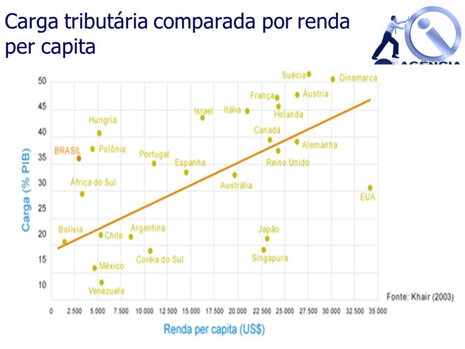 Carga tributária comparada por renda per capita