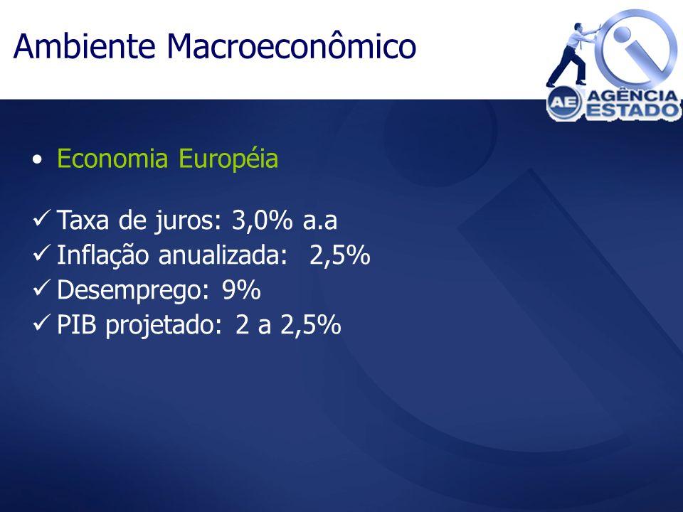 Ambiente Macroeconômico Economia Européia Taxa de juros: 3,0% a.a Inflação anualizada: 2,5% Desemprego: 9% PIB projetado: 2 a 2,5%