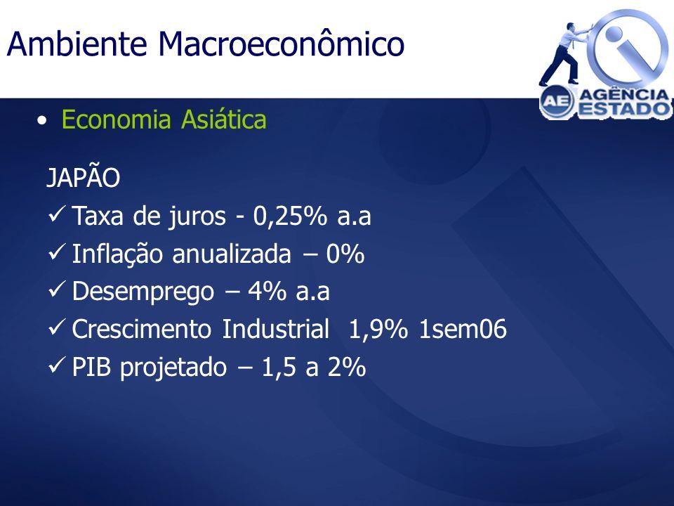 Economia Asiática Ambiente Macroeconômico JAPÃO Taxa de juros - 0,25% a.a Inflação anualizada – 0% Desemprego – 4% a.a Crescimento Industrial 1,9% 1se