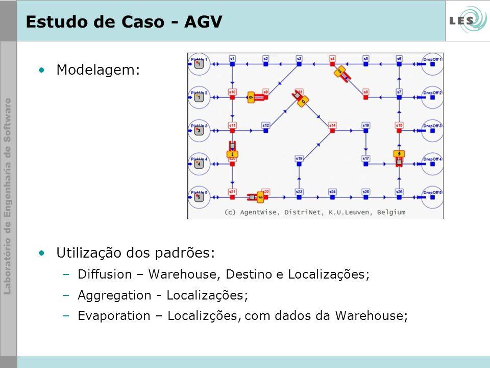 Estudo de Caso - AGV Modelagem: Utilização dos padrões: –Diffusion – Warehouse, Destino e Localizações; –Aggregation - Localizações; –Evaporation – Lo
