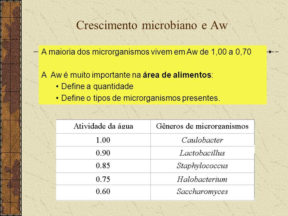 Crescimento microbiano e Aw A maioria dos microrganismos vivem em Aw de 1,00 a 0,70 A Aw é muito importante na área de alimentos: Define a quantidade