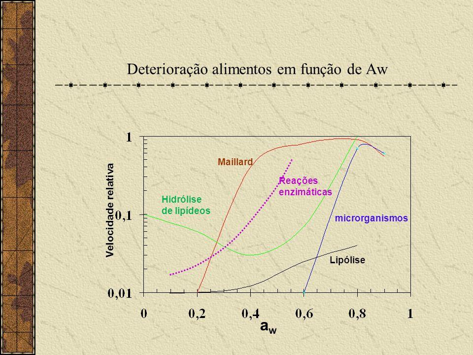 Deterioração alimentos em função de Aw awaw Velocidade relativa Maillard microrganismos Lipólise Reações enzimáticas Hidrólise de lipídeos