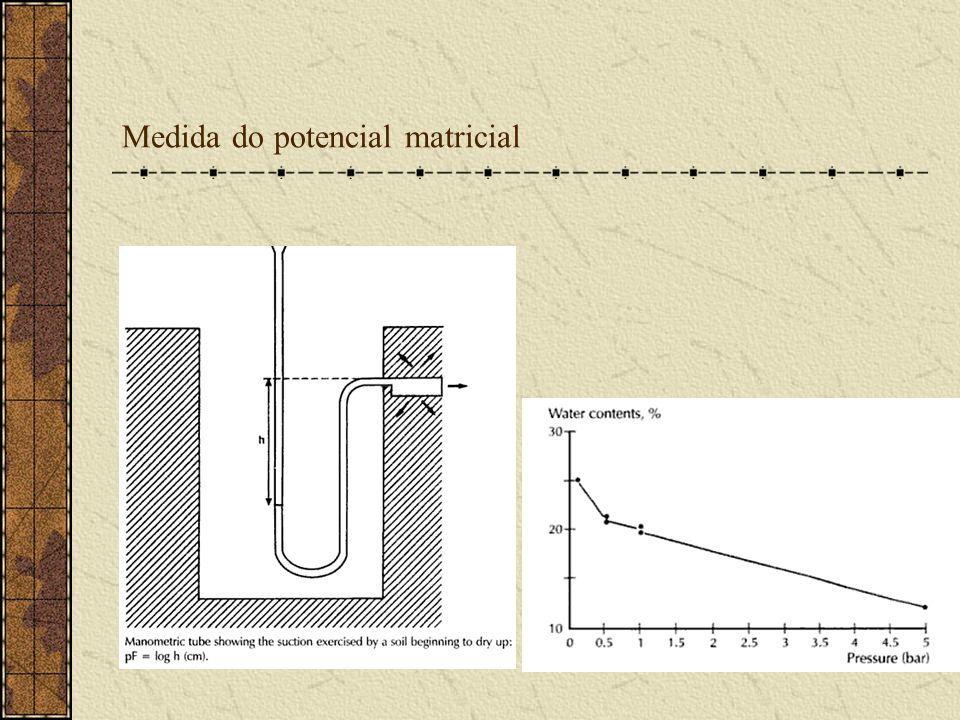 Medida do potencial matricial