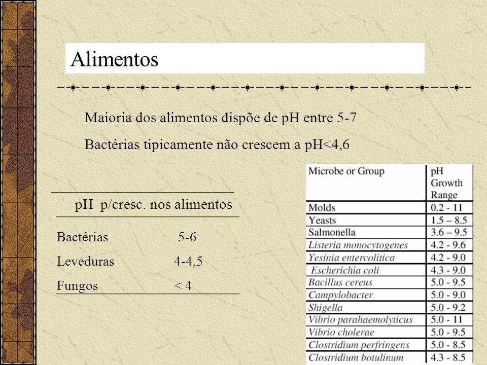 Alimentos Maioria dos alimentos dispõe de pH entre 5-7 Bactérias tipicamente não crescem a pH<4,6 pH p/cresc. nos alimentos Bactérias 5-6 Leveduras 4-