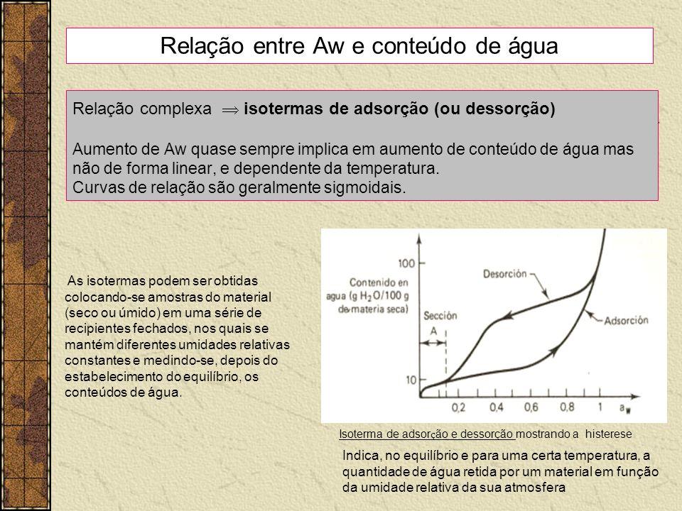 Relação complexa isotermas de adsorção (ou dessorção) Aumento de Aw quase sempre implica em aumento de conteúdo de água mas não de forma linear, e dep