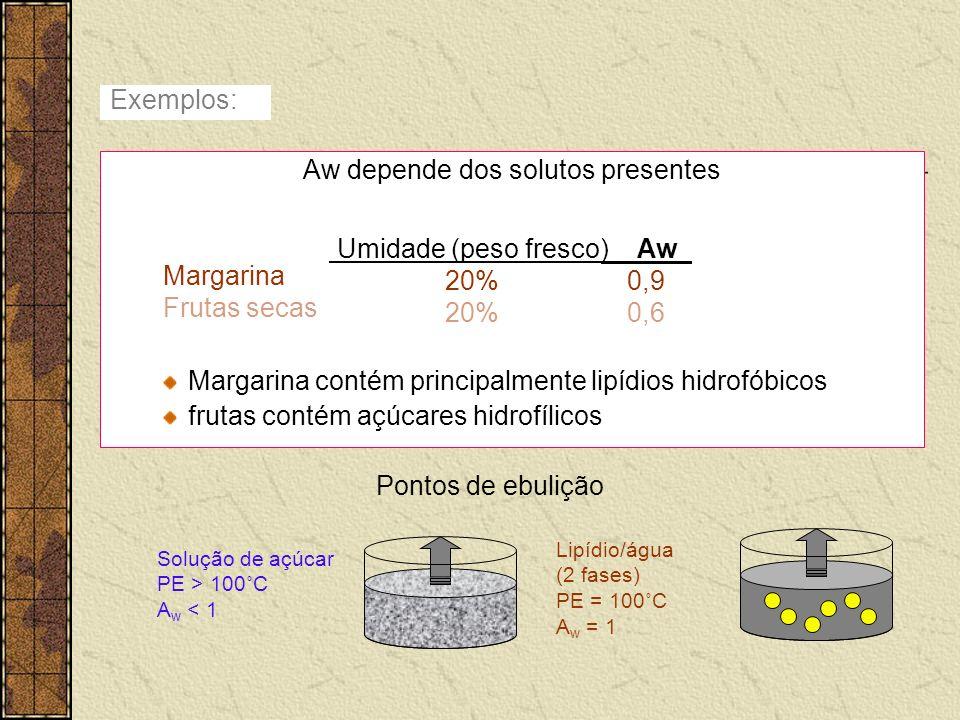 Exemplos: Aw depende dos solutos presentes Margarina contém principalmente lipídios hidrofóbicos frutas contém açúcares hidrofílicos Umidade (peso fre