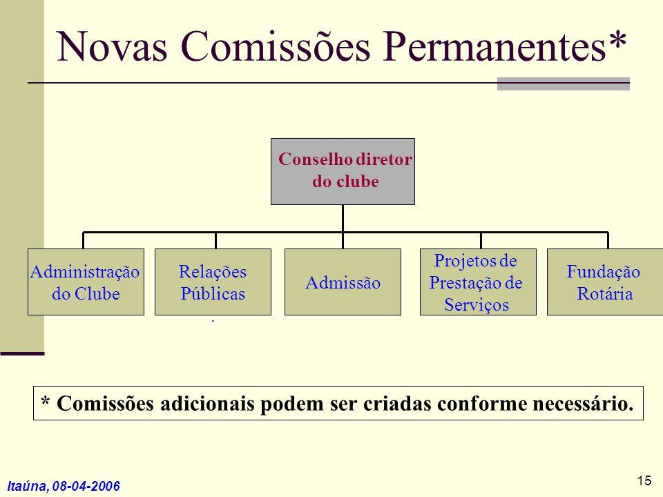 Itaúna, 08-04-2006 Novas Comissões Permanentes* * Comissões adicionais podem ser criadas conforme necessário. Administração do Clube Relações Públicas