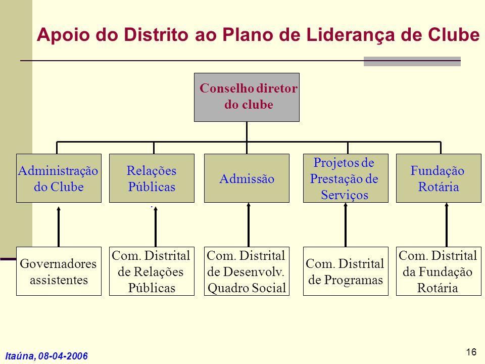 Itaúna, 08-04-2006 Apoio do Distrito ao Plano de Liderança de Clube Administração do Clube Relações Públicas. Admissão Projetos de Prestação de Serviç