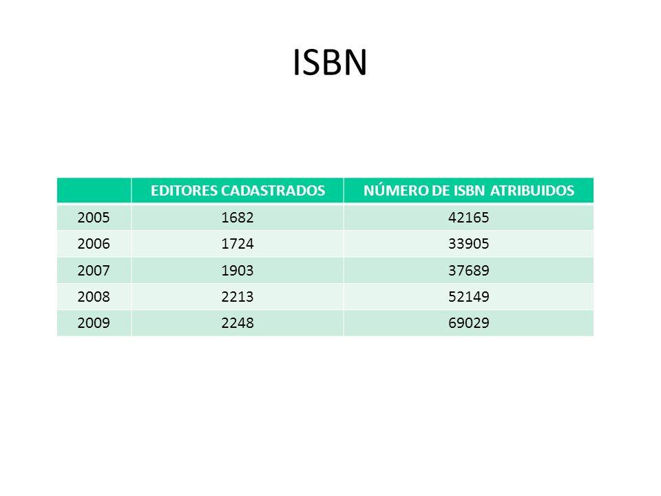 ISBN EDITORES CADASTRADOSNÚMERO DE ISBN ATRIBUIDOS 2005168242165 2006172433905 2007190337689 2008221352149 2009224869029 Fonte: Elaboração própria, co