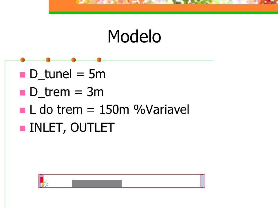 Modelo D_tunel = 5m D_trem = 3m L do trem = 150m %Variavel INLET, OUTLET