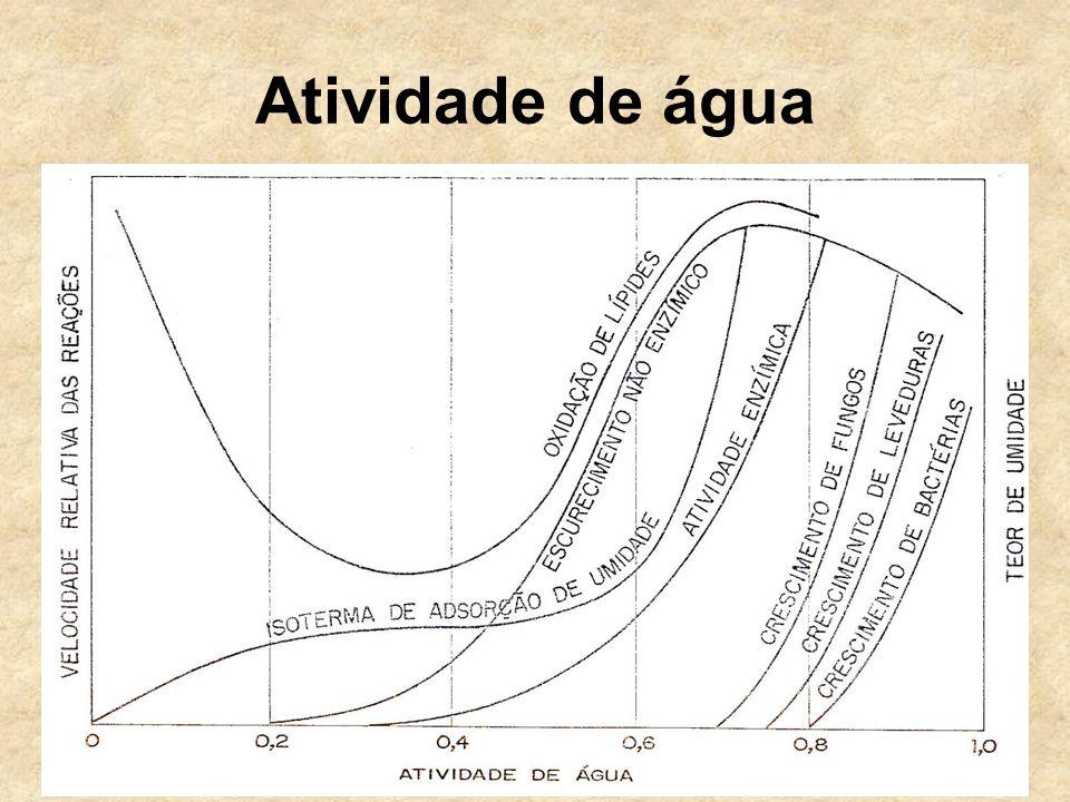 Oxidação Resultados: efeito protetor da Aw 0,52 em relação à Aw 0,75; efeito protetor crescente da água desde Aw 0,00 até Aw 0,30 – 0,50 = pontos de oxidação mínima; efeito pró-oxidante verificado acima de 4,5% de água (Aw=0,52); interação conjunta do antioxidante e da água ao nível de 5% de oxidação;