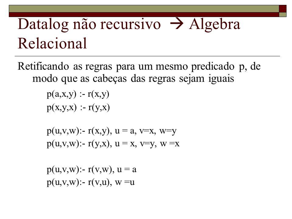 Datalog não recursivo Algebra Relacional Retificando as regras para um mesmo predicado p, de modo que as cabeças das regras sejam iguais p(a,x,y) :- r