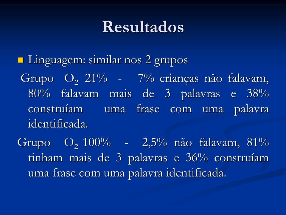 Resultados Linguagem: similar nos 2 grupos Linguagem: similar nos 2 grupos Grupo O 2 21% - 7% crianças não falavam, 80% falavam mais de 3 palavras e 3