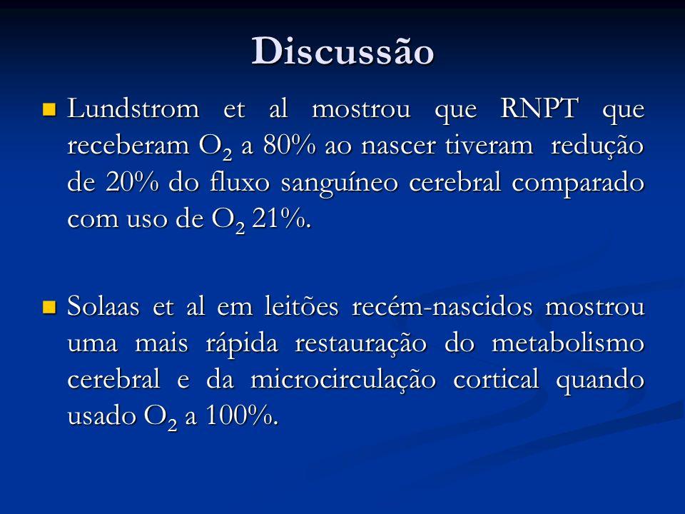 Discussão Lundstrom et al mostrou que RNPT que receberam O 2 a 80% ao nascer tiveram redução de 20% do fluxo sanguíneo cerebral comparado com uso de O