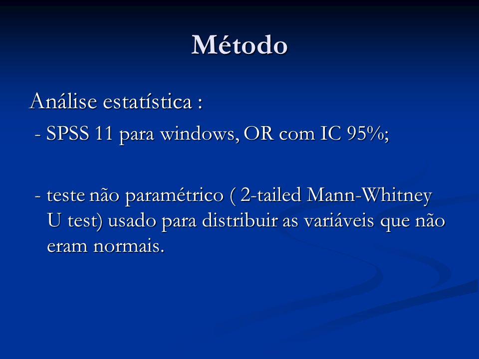 Método Análise estatística : - SPSS 11 para windows, OR com IC 95%; - SPSS 11 para windows, OR com IC 95%; - teste não paramétrico ( 2-tailed Mann-Whi
