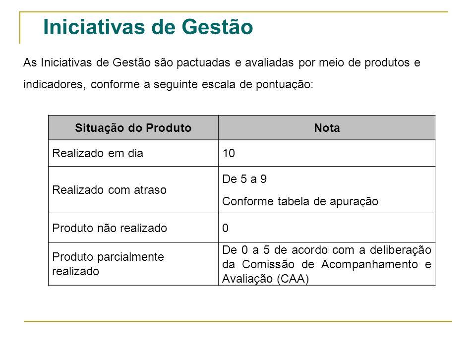 Iniciativas de Gestão As Iniciativas de Gestão são pactuadas e avaliadas por meio de produtos e indicadores, conforme a seguinte escala de pontuação: