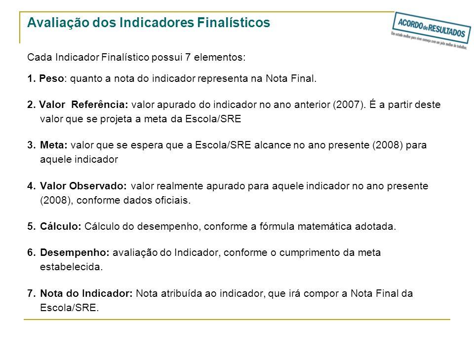 Avaliação dos Indicadores Finalísticos Cada Indicador Finalístico possui 7 elementos: 1. Peso: quanto a nota do indicador representa na Nota Final. 2.