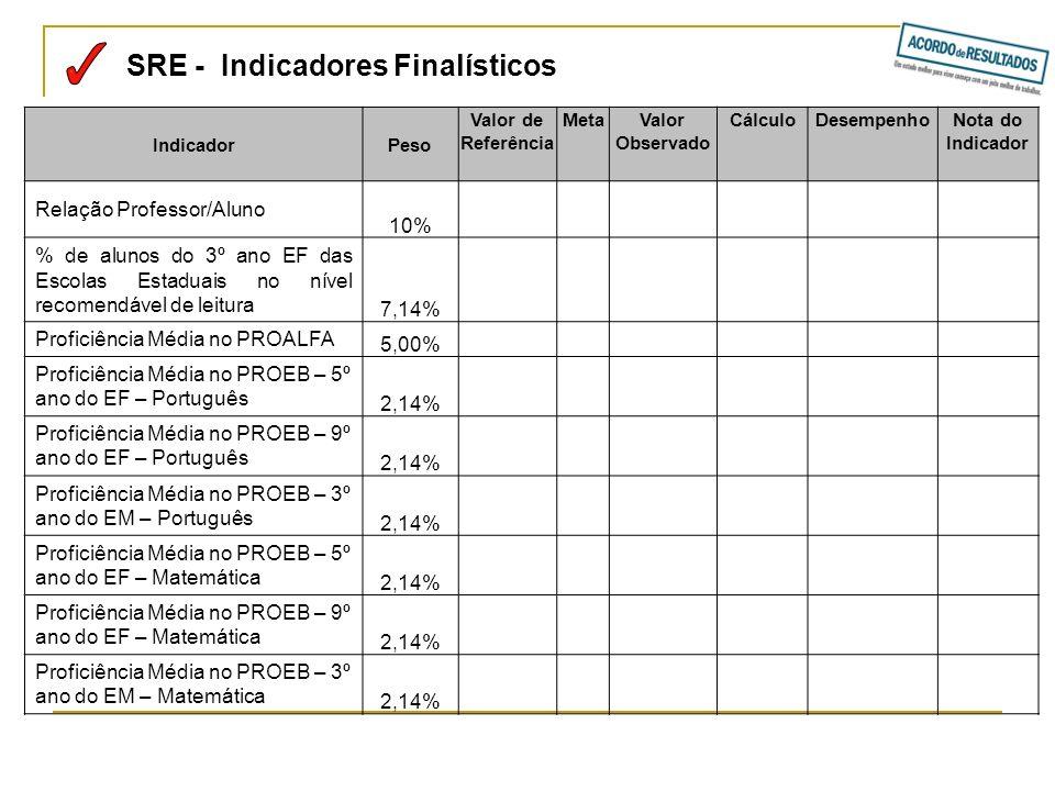 SRE - Indicadores Finalísticos IndicadorPeso Valor de Referência MetaValor Observado CálculoDesempenhoNota do Indicador Relação Professor/Aluno 10% %