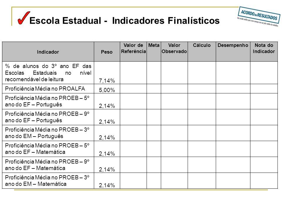Escola Estadual - Indicadores Finalísticos IndicadorPeso Valor de Referência MetaValor Observado CálculoDesempenhoNota do Indicador % de alunos do 3º