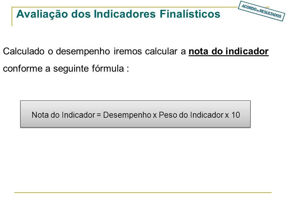 Avaliação dos Indicadores Finalísticos Calculado o desempenho iremos calcular a nota do indicador conforme a seguinte fórmula : Nota do Indicador = De