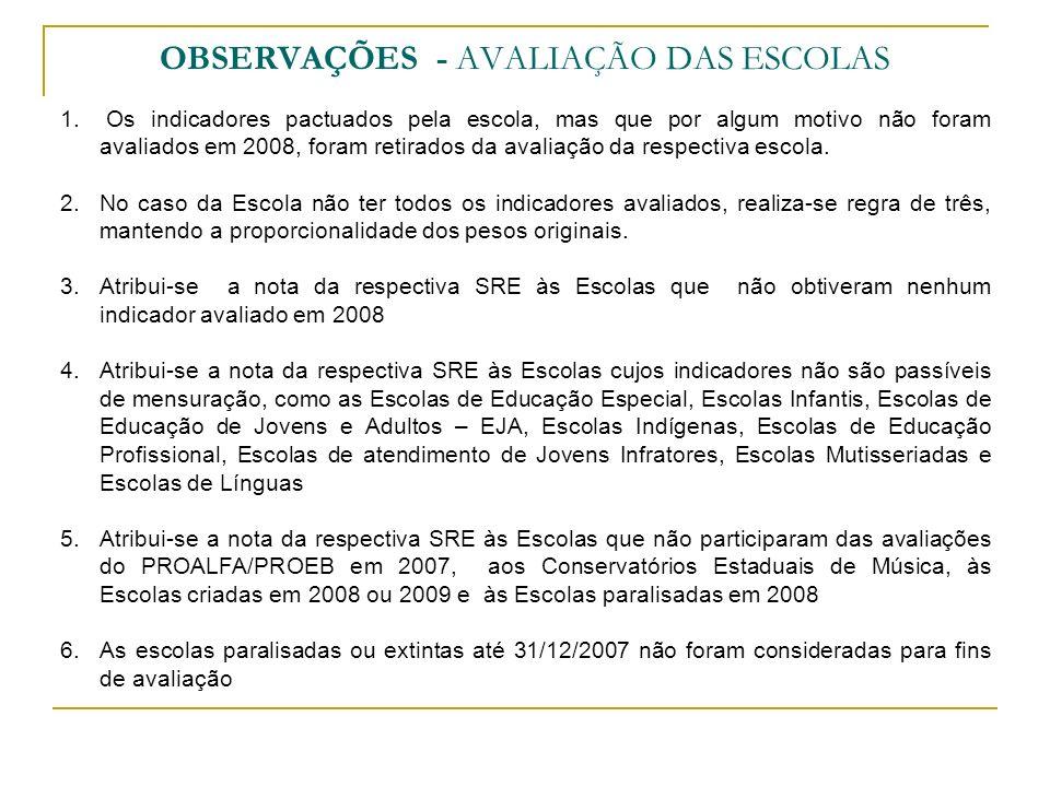 OBSERVAÇÕES - AVALIAÇÃO DAS ESCOLAS 1. Os indicadores pactuados pela escola, mas que por algum motivo não foram avaliados em 2008, foram retirados da