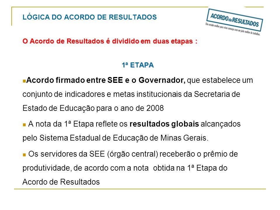 LÓGICA DO ACORDO DE RESULTADOS O Acordo de Resultados é dividido em duas etapas : 1ª ETAPA Acordo firmado entre SEE e o Governador, que estabelece um