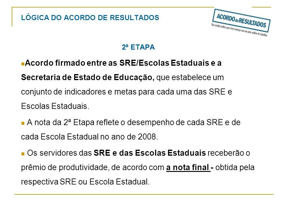 LÓGICA DO ACORDO DE RESULTADOS 2ª ETAPA Acordo firmado entre as SRE/Escolas Estaduais e a Secretaria de Estado de Educação, que estabelece um conjunto