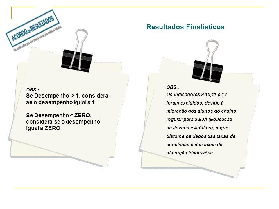 Resultados Finalísticos OBS.: Os indicadores 9,10,11 e 12 foram excluídos, devido à migração dos alunos do ensino regular para a EJA (Educação de Jove