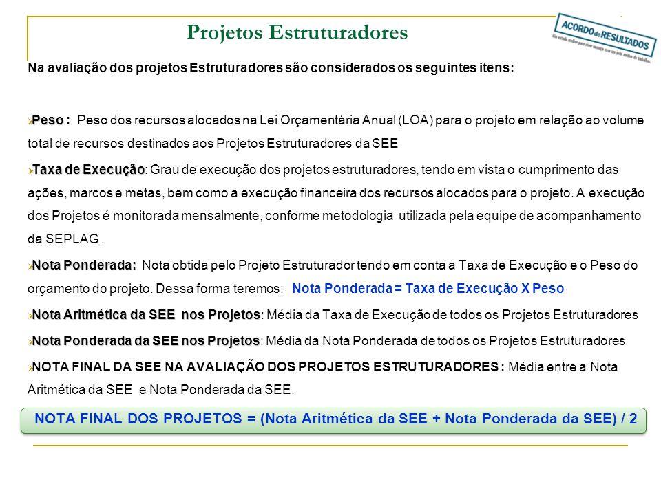 PROJETOPESOTAXA DE EXECUÇÃO NOTA PONDERADA Escola Viva, Comunidade Ativa0100%0,00% Aceleração da Aprendizagem do Norte de Minas, Jequitinhonha, Mucuri e Rio Doce 085%0,00% Novos Padrões de Atendimento da Educação Básica 0,4987,63%42,94% Sistema de Avaliação da Qualidade do Ensino e das Escolas 0,03100%3,00% Escola em Tempo Integral0,1194,45%10,39% Desempenho e Qualificação Profissional0,0290%1,80% Ensino Médio Profissionalizante0,1492%12,88% Pro-médio – Melhoria da Qualidade e Eficiência do Ensino Médio 0,1464%8,96% Outros projetos estruturadores (Projeto Travessia) 0,0786%6,02% NOTA ARITIMÉTICA DA SECRETARIA88,79% NOTA PONDERADA DA SECRETARIA85,99% NOTA FINAL DA SEE NA AVALIAÇÃO DOS PROJETOS ESTRUTURADORES87,4% Projetos Estruturadores