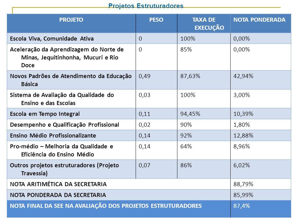 PROJETOPESOTAXA DE EXECUÇÃO NOTA PONDERADA Escola Viva, Comunidade Ativa0100%0,00% Aceleração da Aprendizagem do Norte de Minas, Jequitinhonha, Mucuri