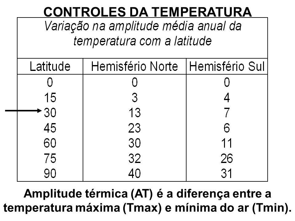Amplitude térmica (AT) é a diferença entre a temperatura máxima (Tmax) e mínima do ar (Tmin).