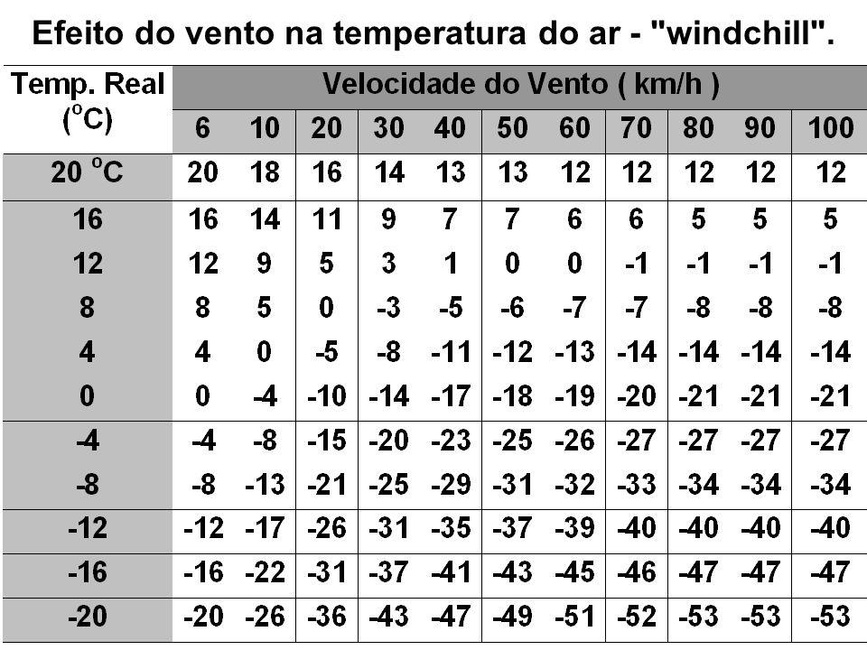 Efeito do vento na temperatura do ar -