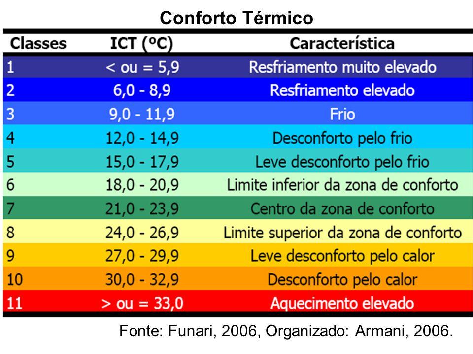 Conforto Térmico Fonte: Funari, 2006, Organizado: Armani, 2006.